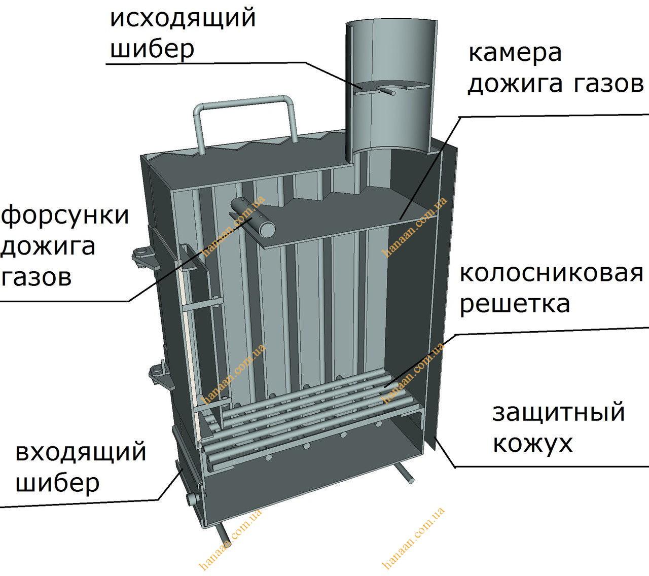инструкция по эксплуатации печей топ модель